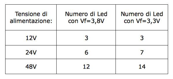 Lampadine A Led Quanti Watt.Quanti Led Serie Posso Collegare Al Mio Driver In Corrente